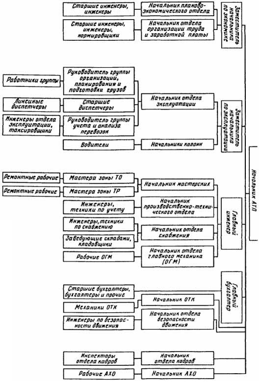 Схема структуры аппарата управления городом москвы.