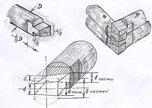 метод рубки срубов в лапу