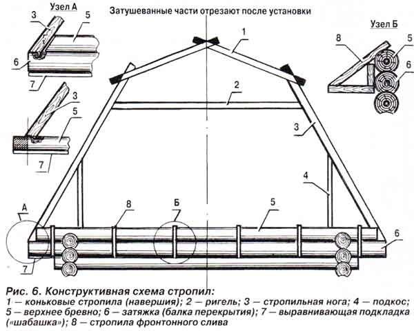 конструктивная схема стропил