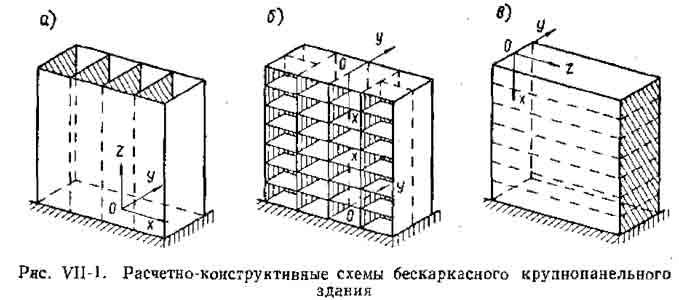 расчёт и принципы конструирования крупнопанельных зданий