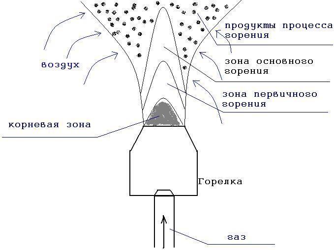 Рис.1 Горелка используяющая