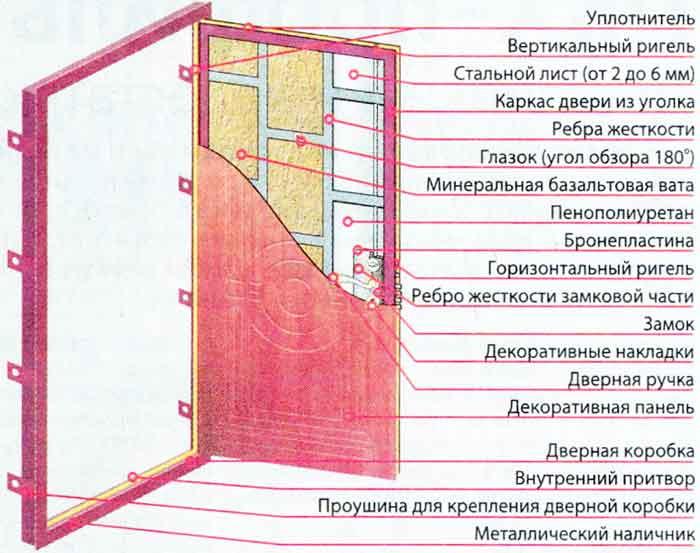 Схема усиленной входной двери