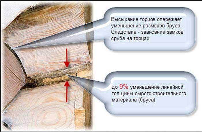 увеличение зазоров между брусьями в следствие усадки