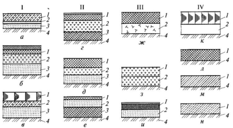 СНиП 3040187 Изоляционные и отделочные покрытия