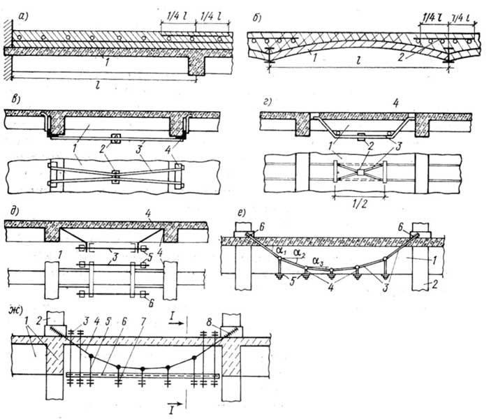 Ремонт балка железобетонная железобетонные изделия скачать каталог