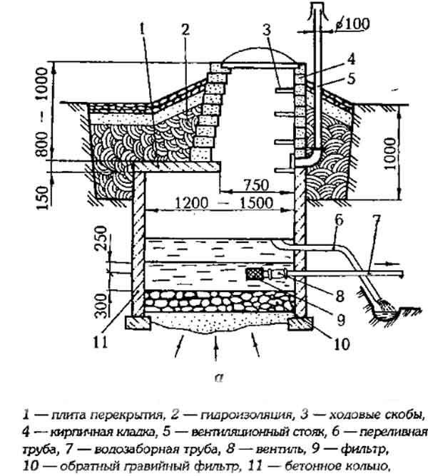 В полученное углубление ставят деревянный сруб, бочку без дна, бетонное кольцо или прочный деревянный ящик.